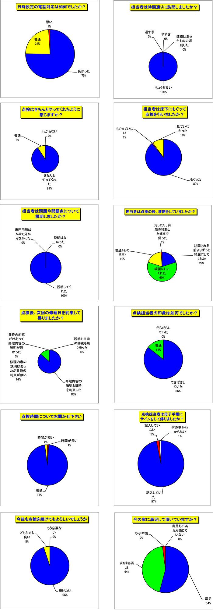 アンケート基礎項目グラフ